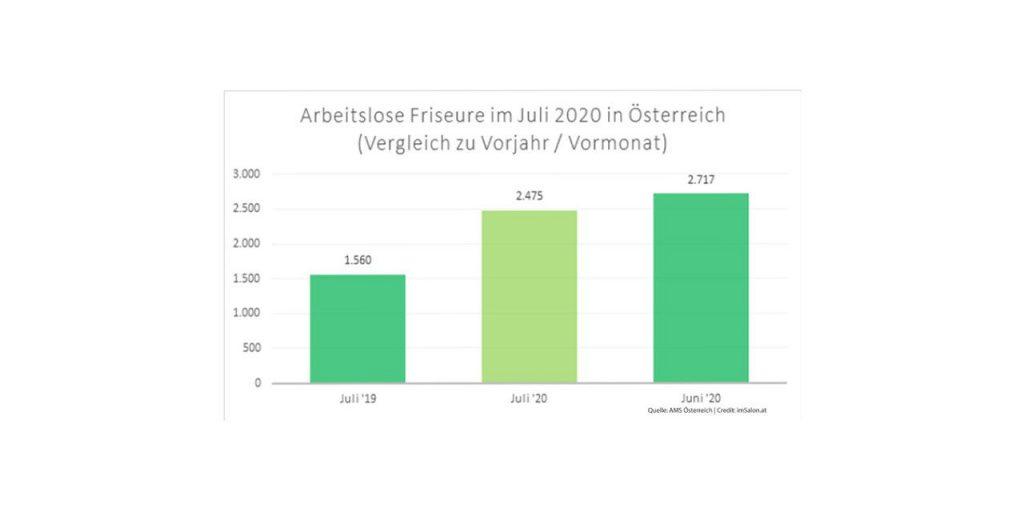 In Österreich 2.475 Friseure (Stand August 2020, Quelle: AMS Österreich) arbeitslos gemeldet.