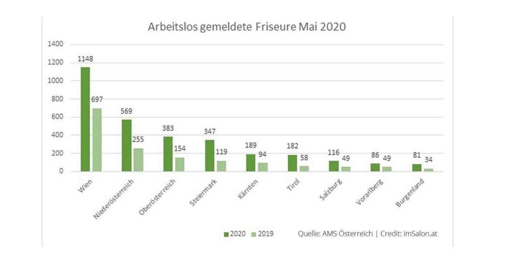 (Stand Juni 2020, Quelle: AMS Österreich) sind in Österreich 3.101 Friseure arbeitslos gemeldet.