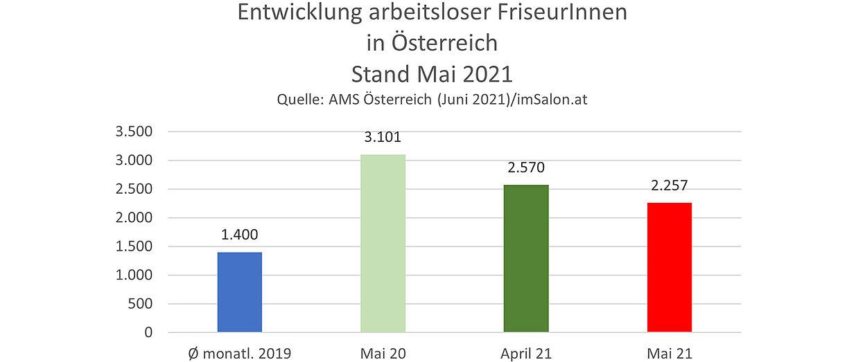 Arbeitslosenzahlen Friseure im Mai 2021