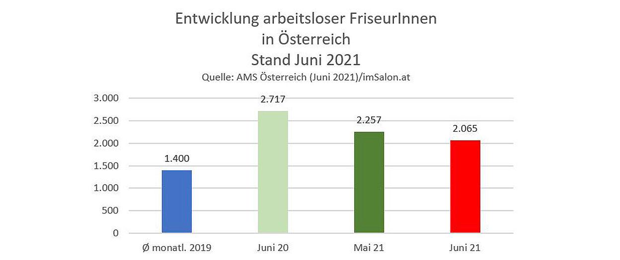 Juni 21: 8% weniger arbeitslose Friseure als im Mai