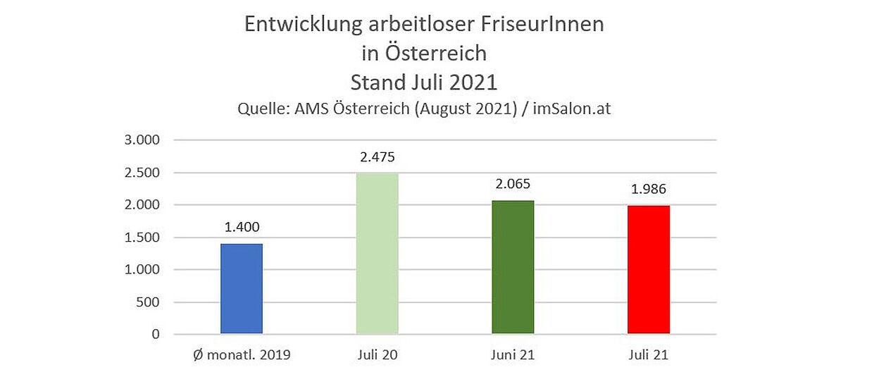 Im Juli 2021 sind in Österreich 1.986 FriseurInnen arbeitslos gemeldet