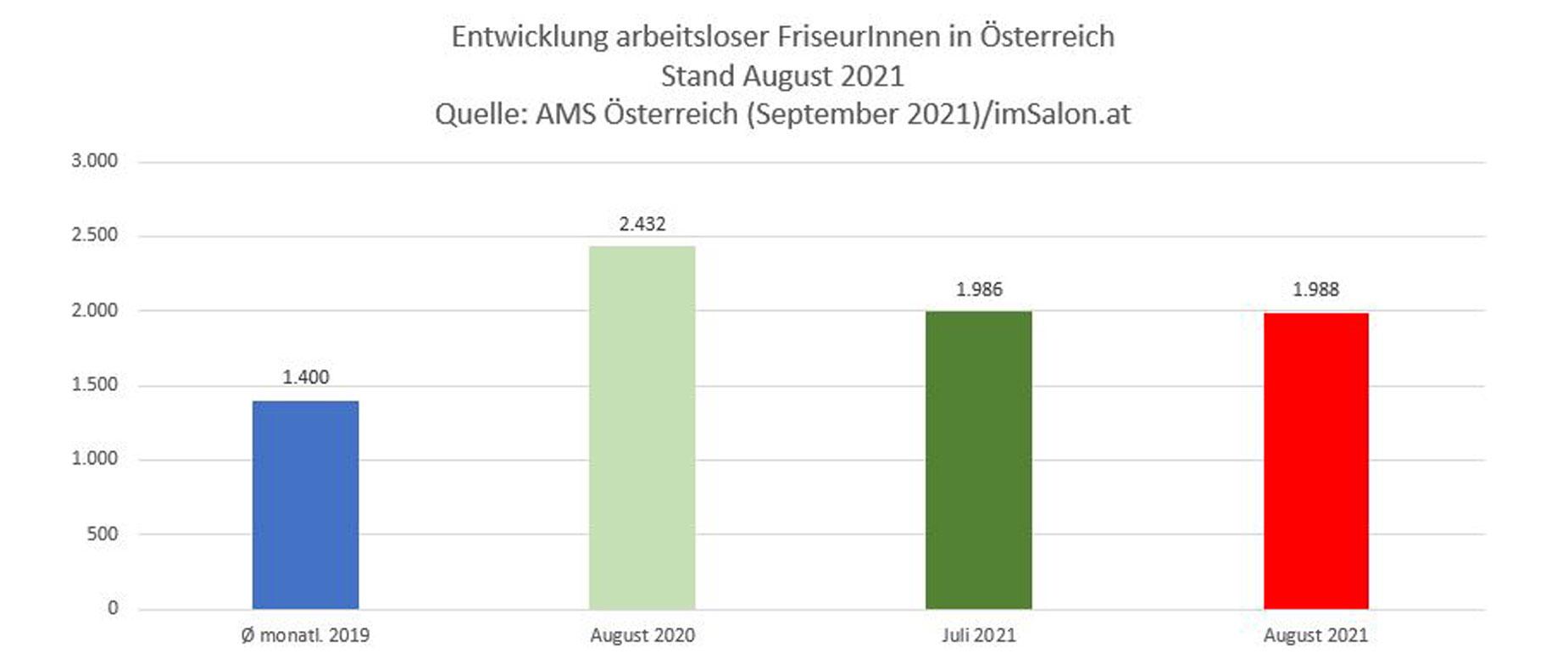 Arbeitslosenzahl Österreich